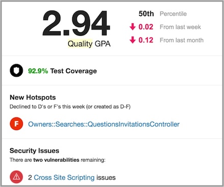 A Code Climate report on a codebase (code quality is scored out of 4)