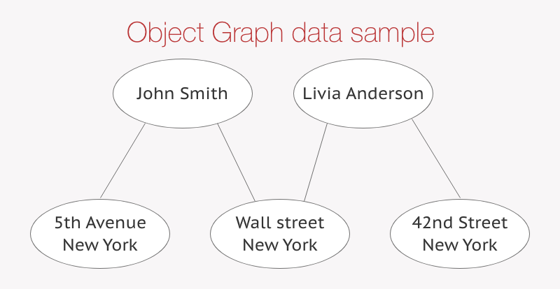 Object Graph data sample