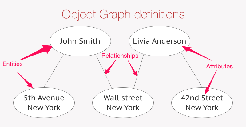 Object Graph terminology