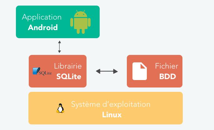Fonctionnement de SQLite