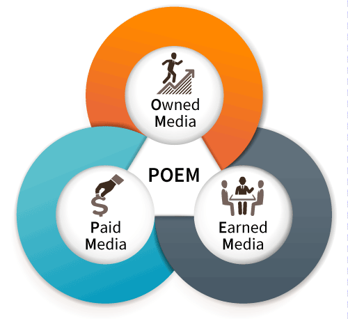 schéma du Paradigme POEM (Paid Owned Earned Media)