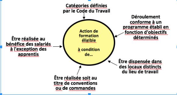 Schéma récapitulatif d'une formation répondant aux critères d'éligibilité