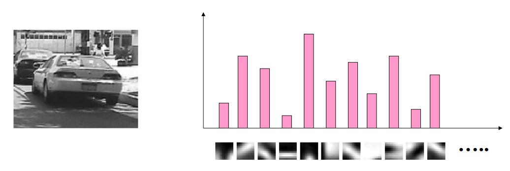 Une image et son histogramme indiquant la fréquence d'apparition de chaque visual word