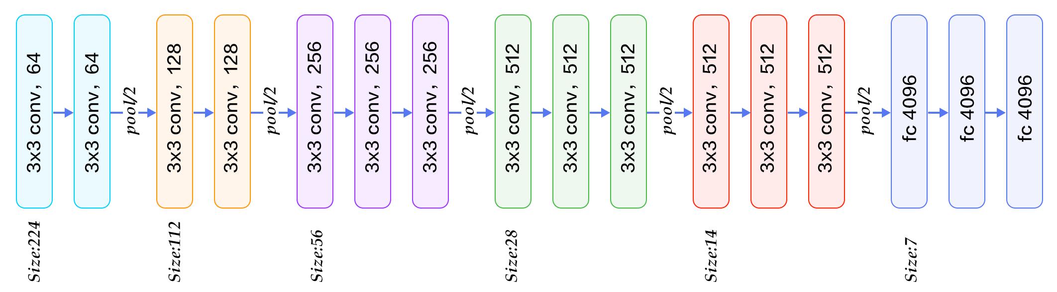 Architecture de VGG-16