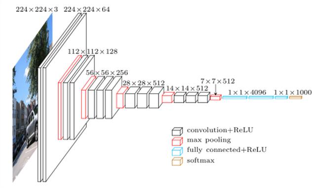 Représentation 3D de l'architecture de VGG-16