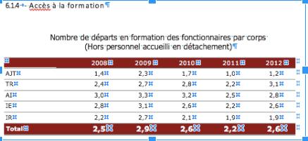 Bilan social INRIA 2012