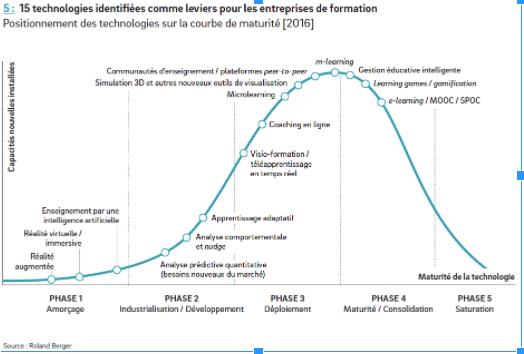 15 technologies identifiées comme leviers pour les entreprises (étude FFP - Roland Berger 2017)