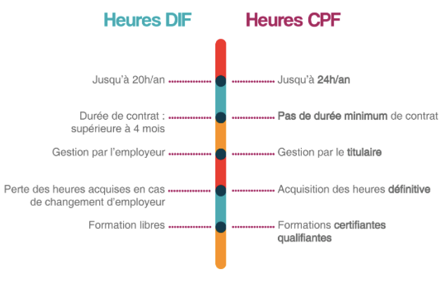 Source: moncompteactivite.gouv.fr