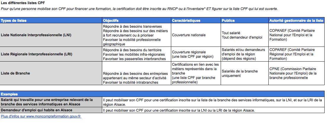 Liste de certifications éligibles au CPF