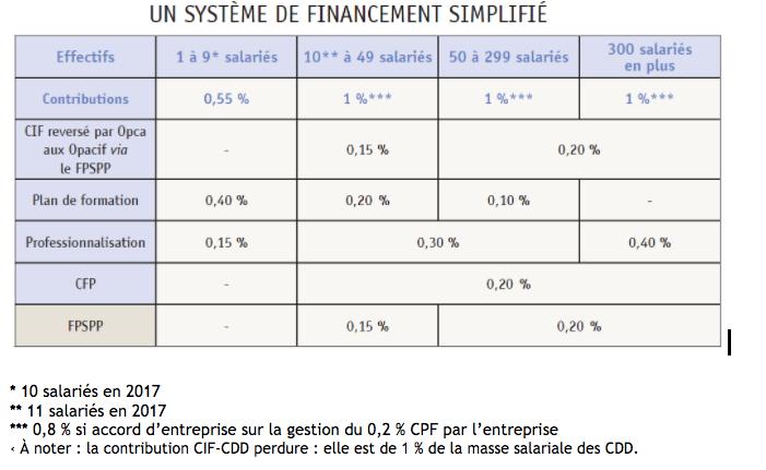 Système de financement simplifié