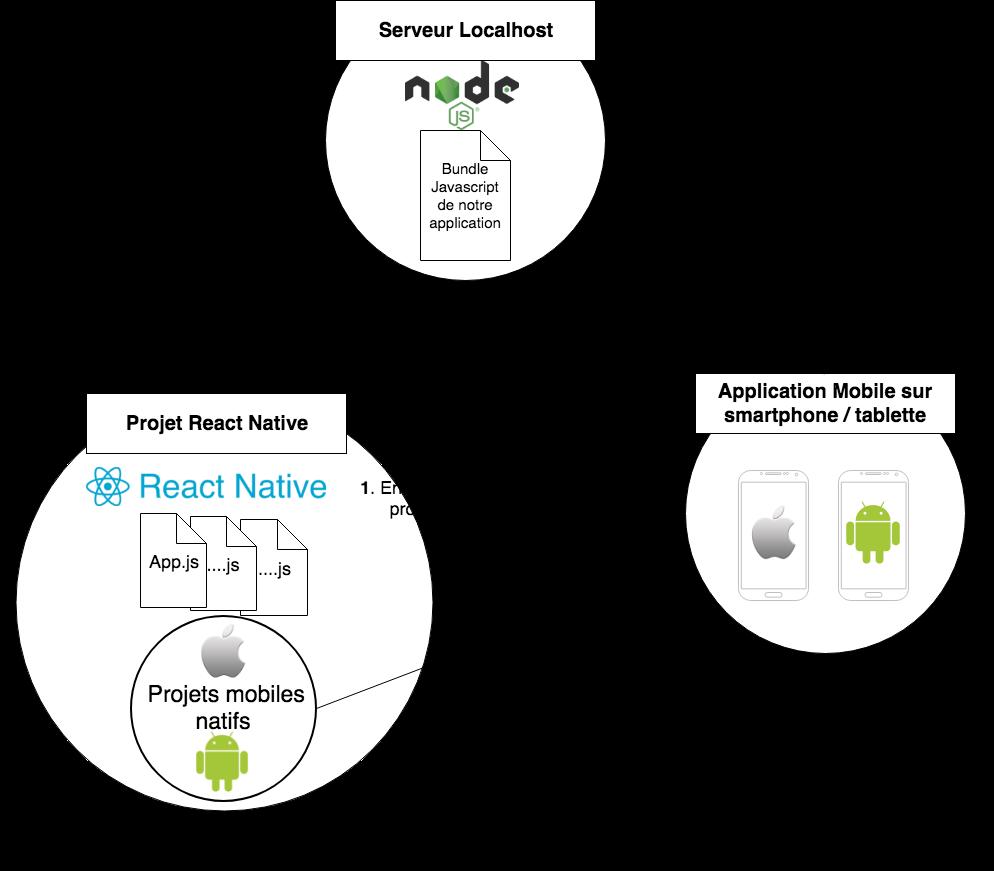 Fonctionnement d'une application React Native avec du code natif