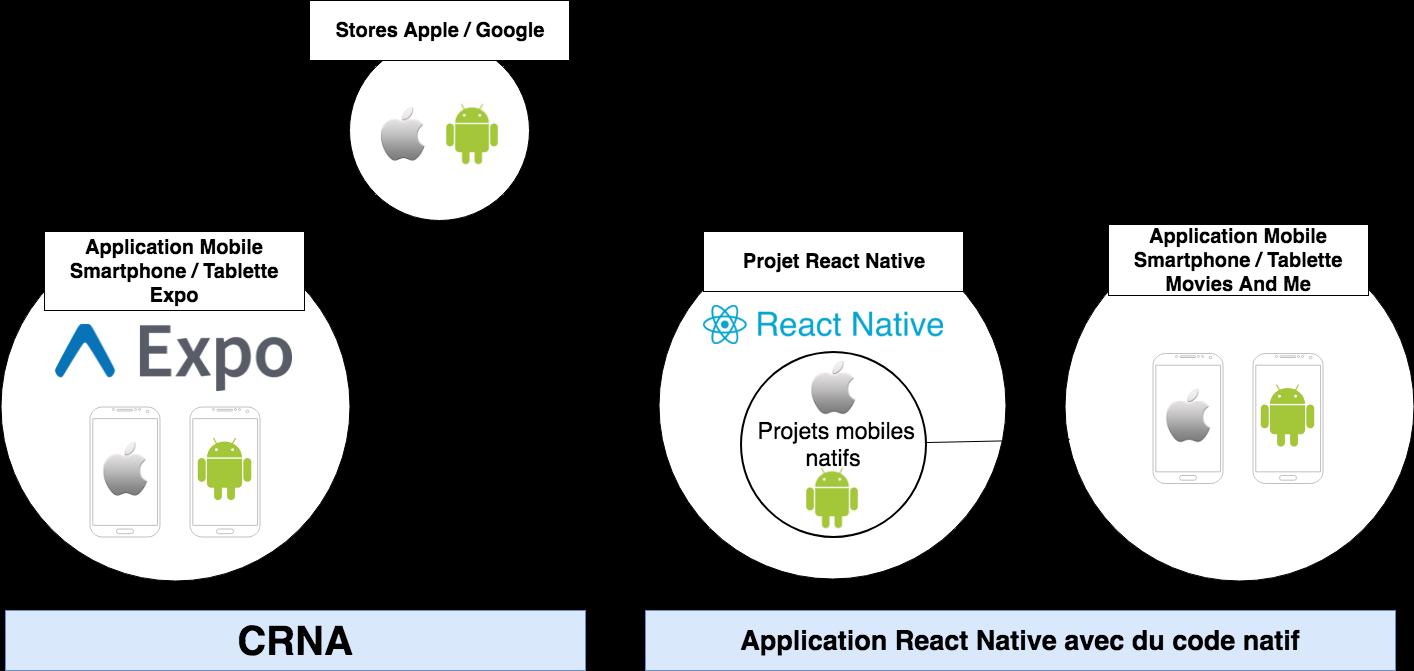 Différence CRNA / Application mobile React Native avec du code natif