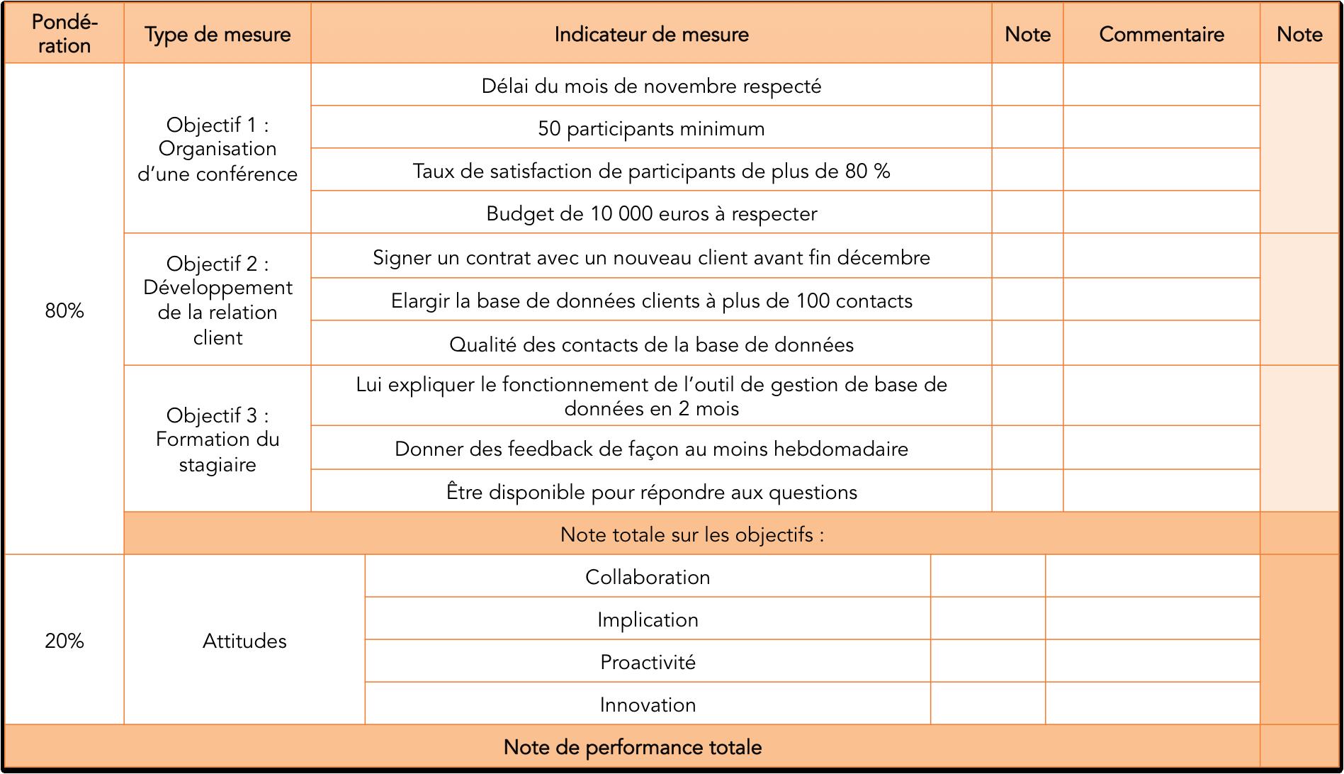 auto  u00c9valuation entretien annuel exemple  u2014 motivrh
