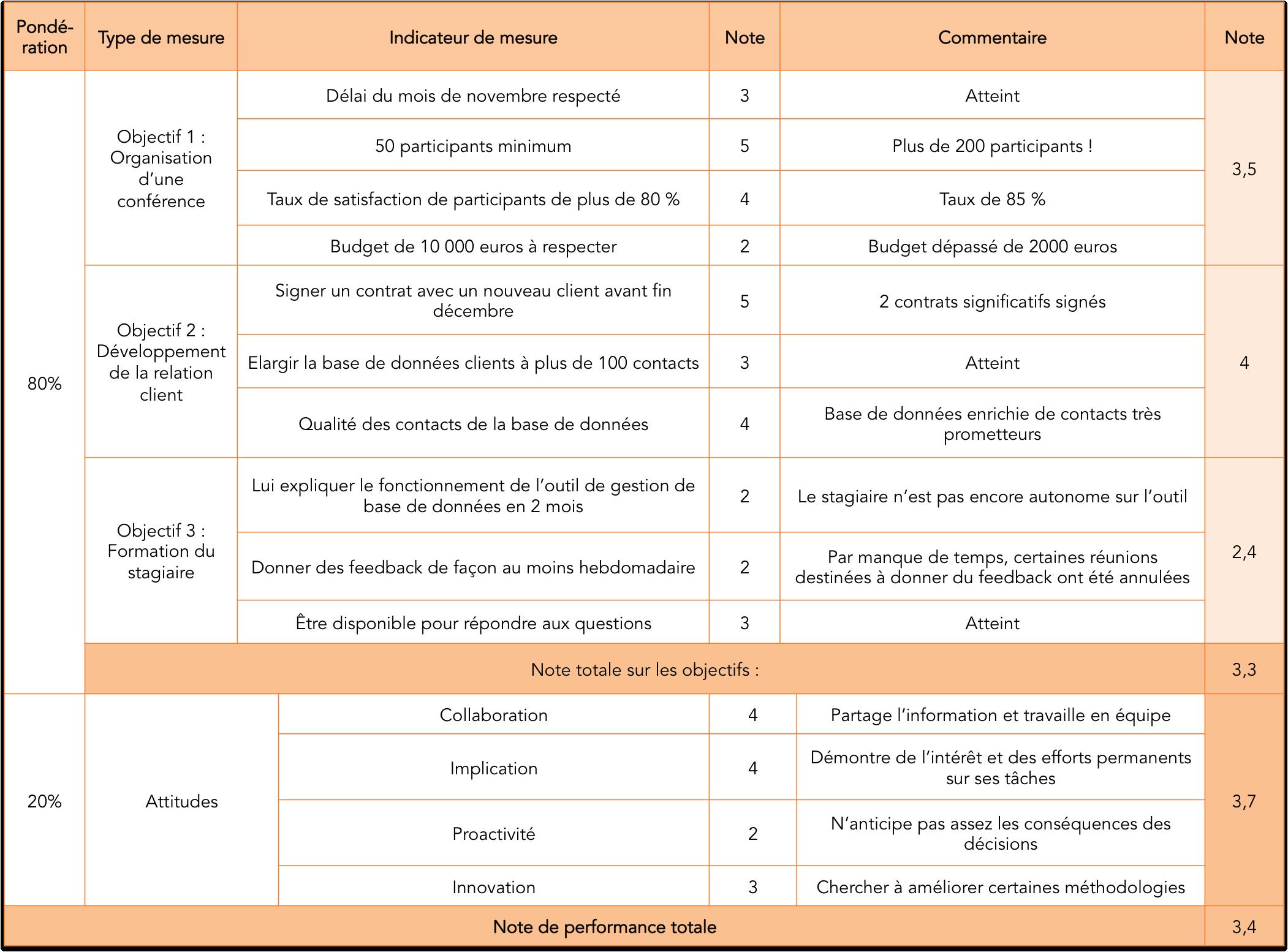 Exemple de système d'évaluation du salarié