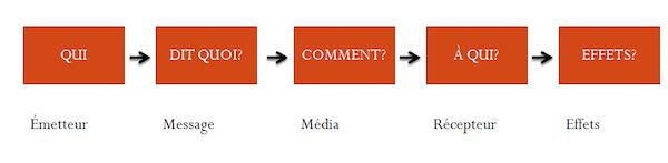 Shéma déjà retravaillé pour le cours sur la communication interne => possible de le réutiliser