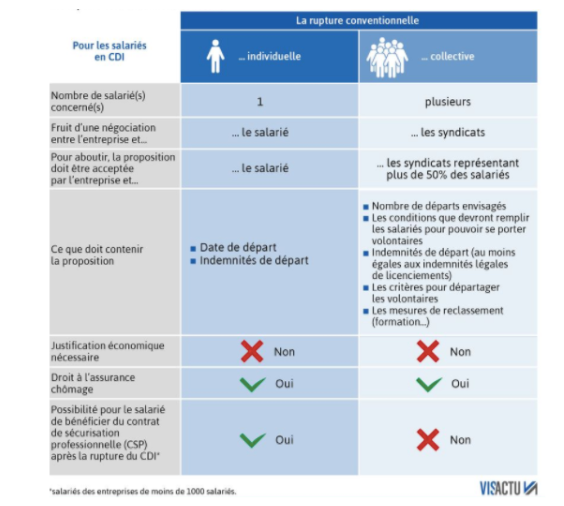 081a4c0eb95 Comparaison rupture conventionnelle individuelle rupture individuelle  collective. https   www.francebleu.fr infos economie-social