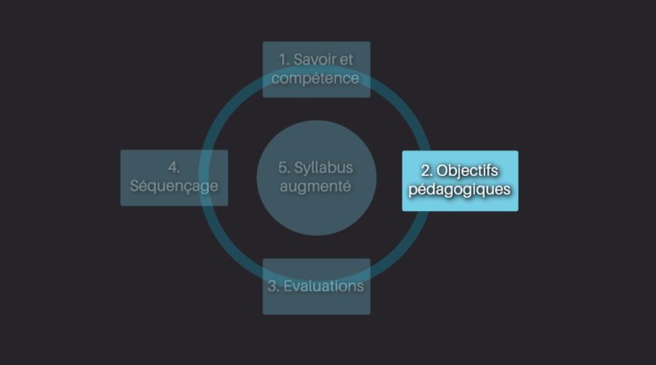 2ème étape de notre méthode de conception