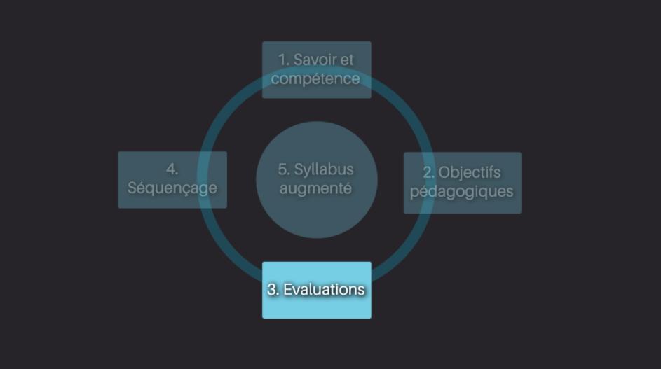 3ème étape de notre méthode de conception