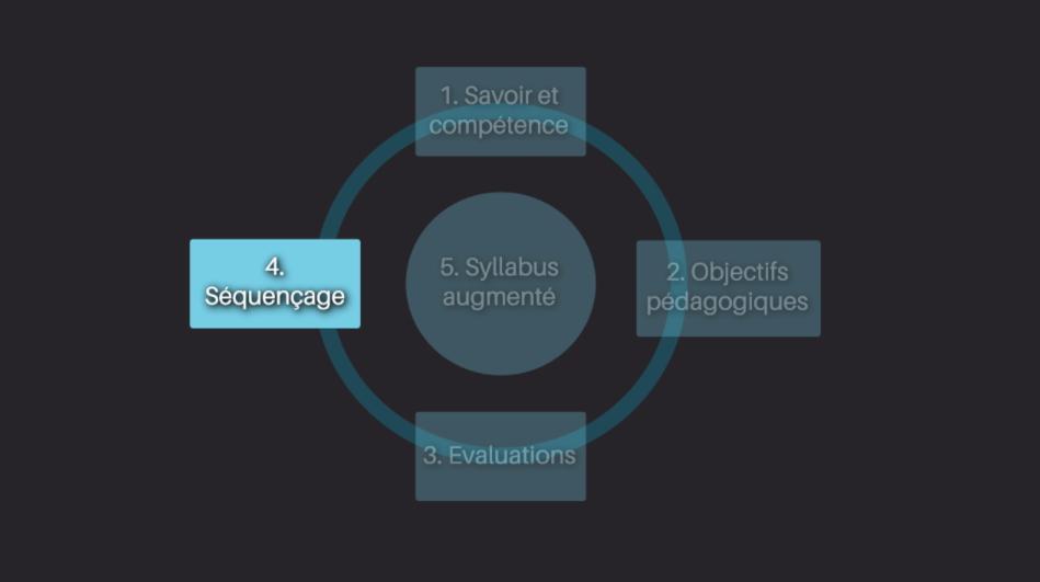 4ème étape de notre méthode de conception