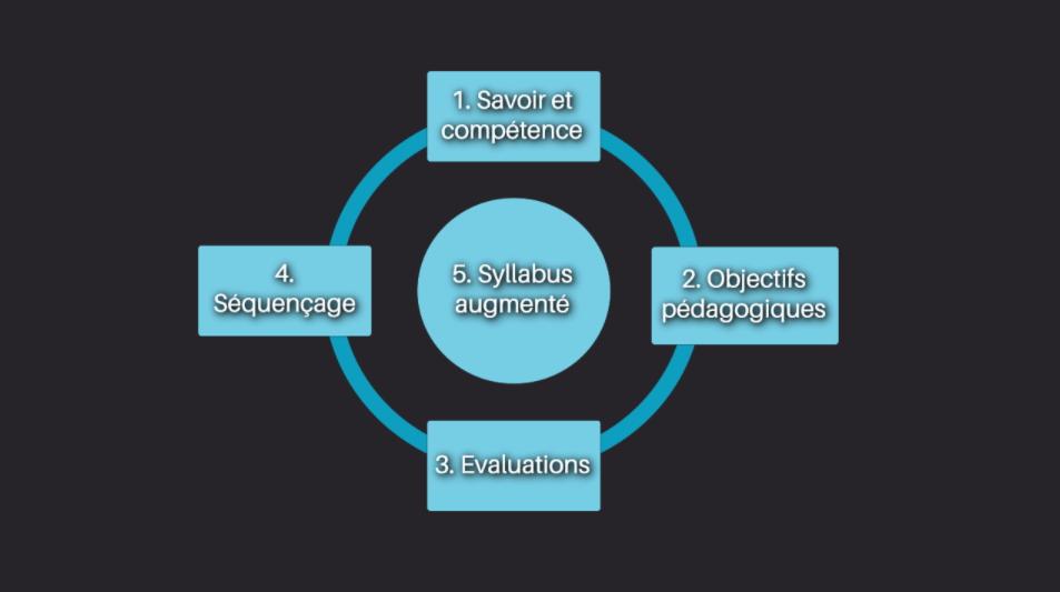 Schéma des 5 étapes de conception d'une formation