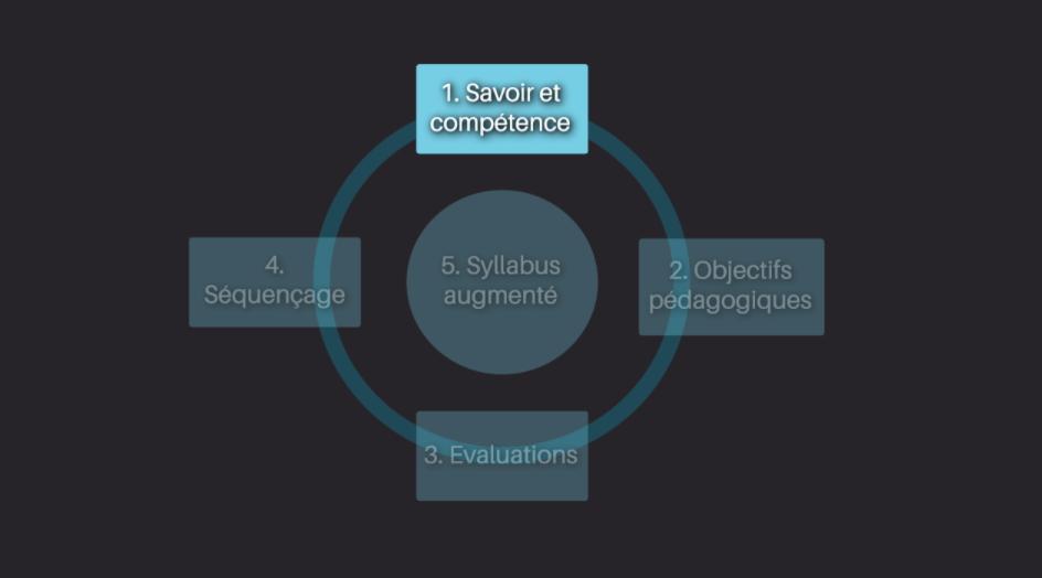 1ère étape de notre méthode de conception