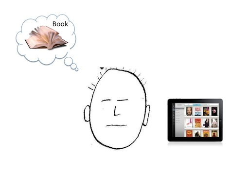 The mental model of how a digital reader works is based on how users read books.