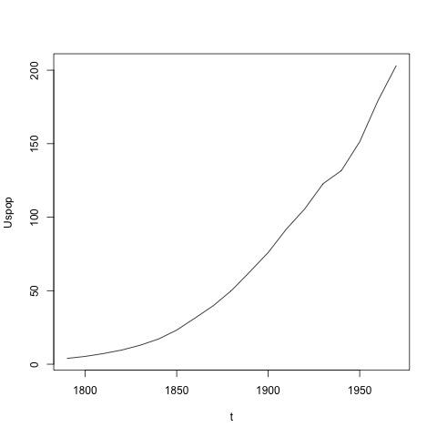 Population des USA