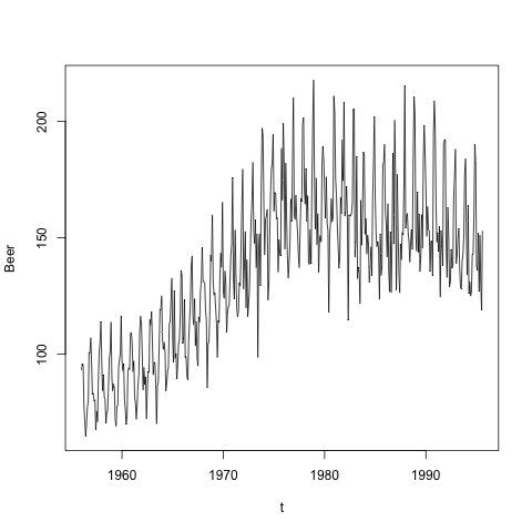 la production mensuelle de bière en Australie, en mégalitres, de janvier 1956 à février 1991, beer.