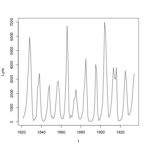 Le graphique suivant représente le nombre annuel de lynx capturés au Canada de 1821 à 1934.
