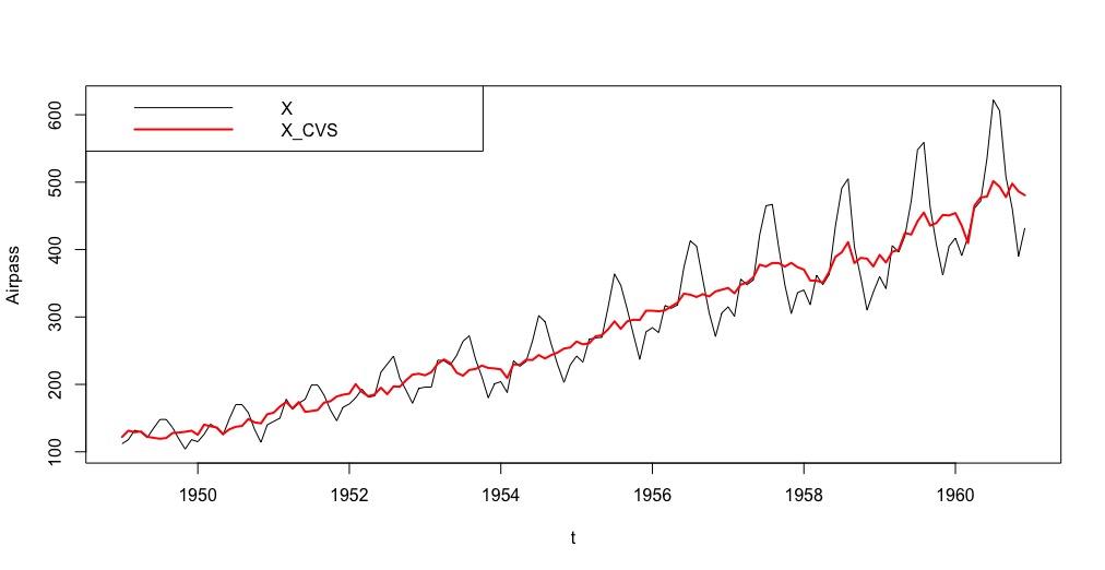 Une correction en variations saisonnières (à l'aide de la régression linéaire ou de moyennes mobiles).