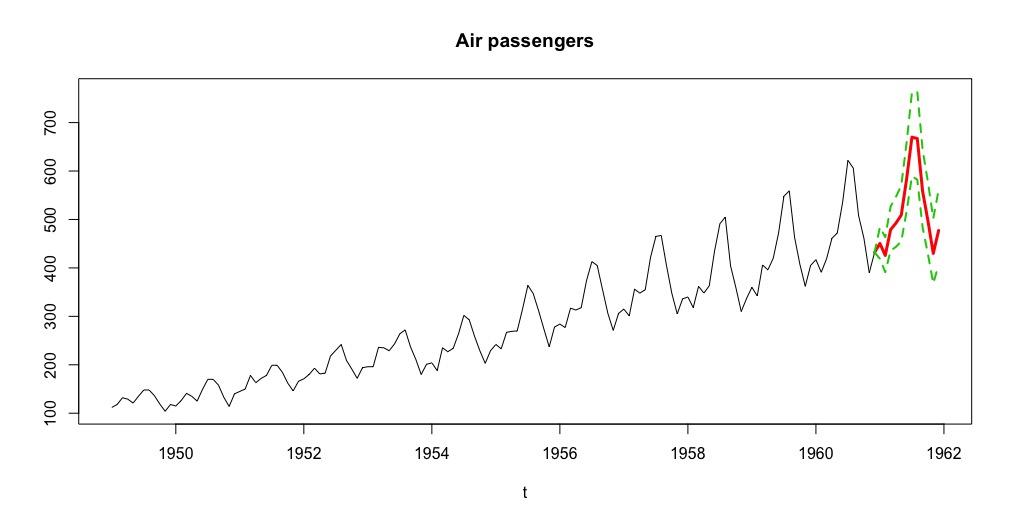 Prévision de nombre de passagers aériens