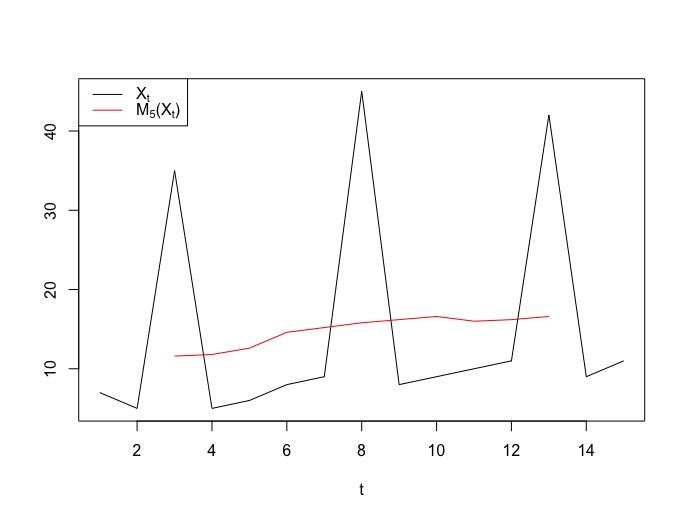 Decouvrez Des Algorithmes De Traitement Des Moyennes Mobiles Analysez Et Modelisez Des Series Temporelles Openclassrooms