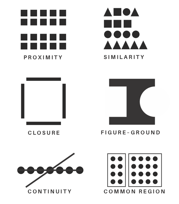 Proximity (shapes in groups), similarity (similar shape forms), closure (rectangle with corners missing), continuity (line with dots and straight line), figure ground (rectangle with sides cut out), common region (groups of dots in boxes).