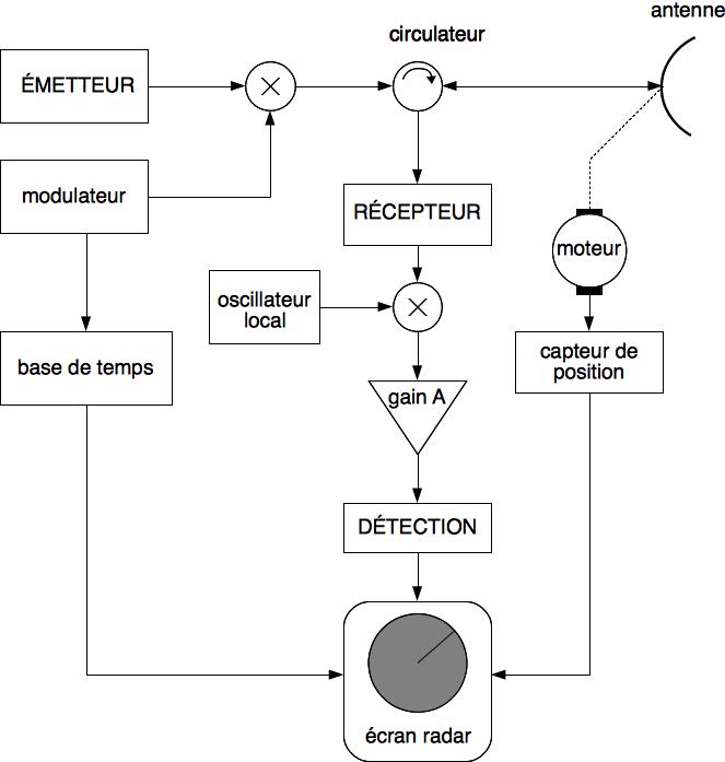 Exemple d'un système radar de surveillance