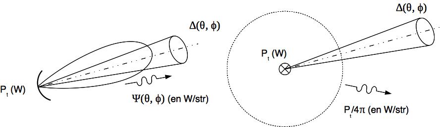 Comparaison d'une antenne à gain et d'une antenne isotrope
