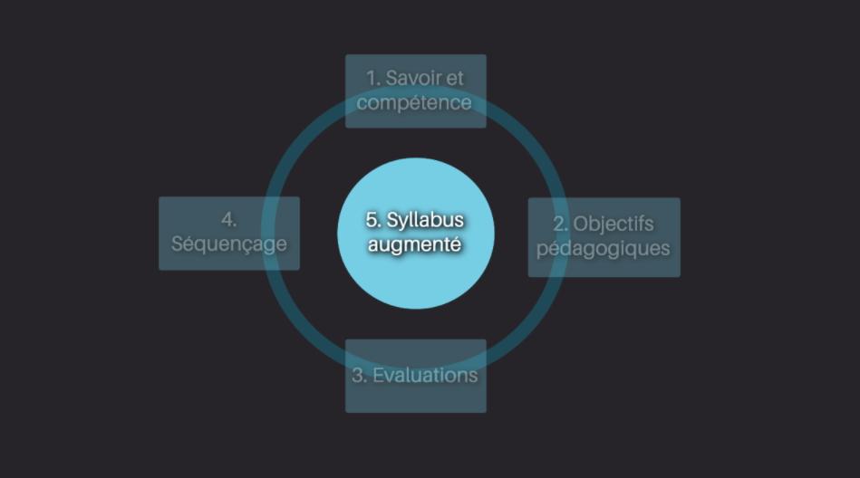 5ème étape de notre méthode de conception
