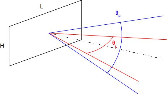 Diagrammes d'une antenne plantaire