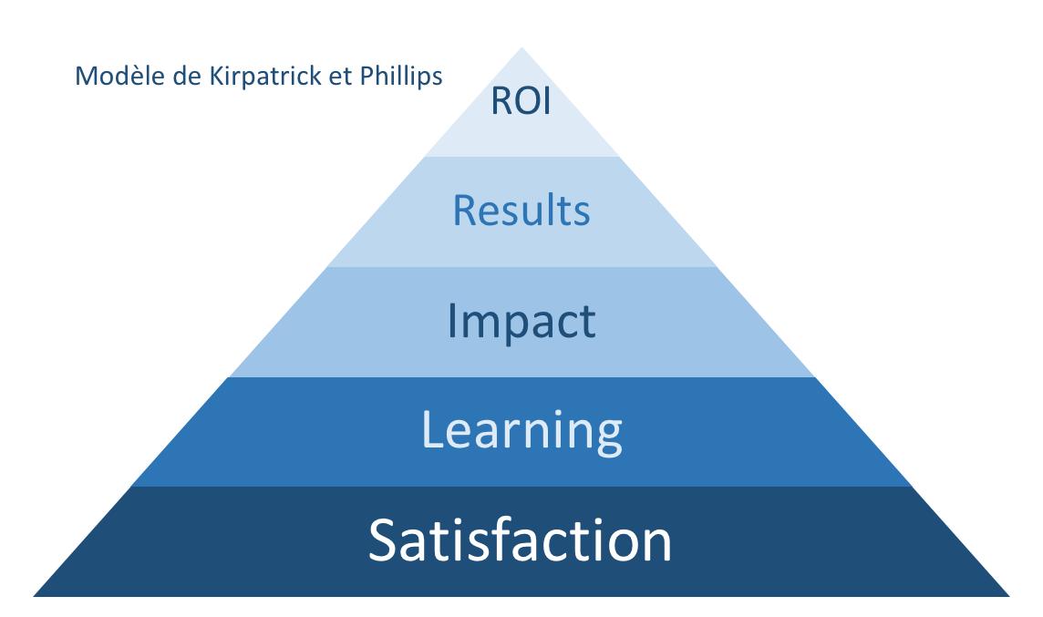 Le modèle de Kirkpatrick et Phillips