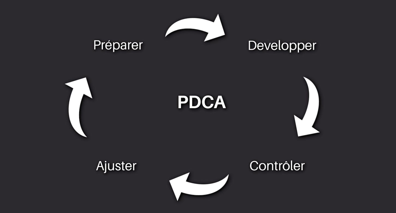 La méthode PDCA : Préparer, Développer, Contrôler, Ajuster