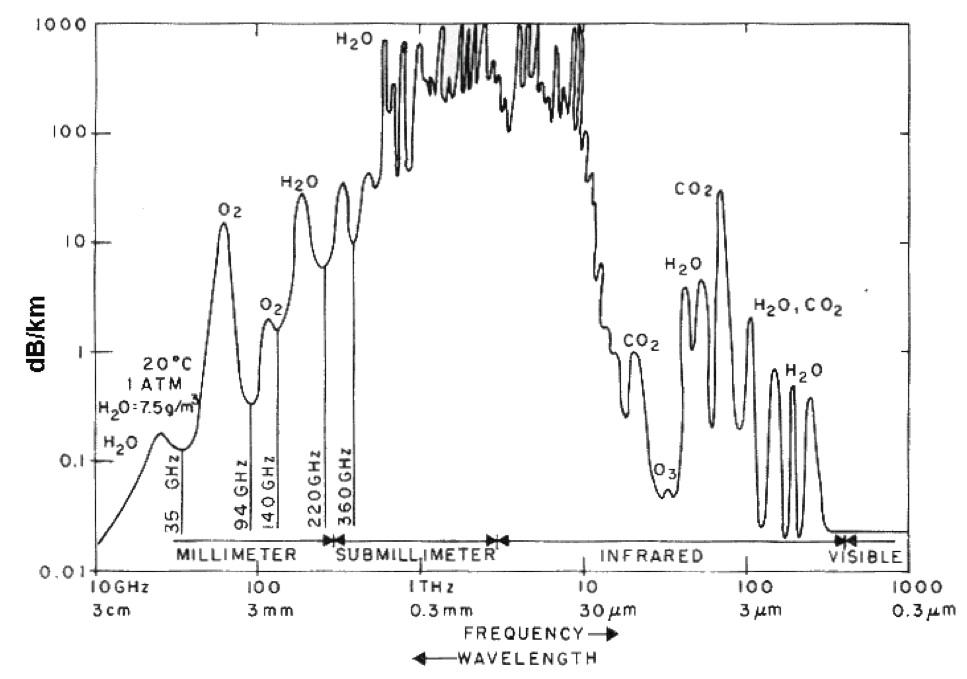 Atténuation atmosphérique en fonction de la fréquence d'émission
