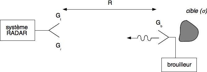 Configuration radar avec cible brouilleuse