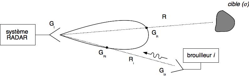 Présence de brouilleurs dans l'environnement radar