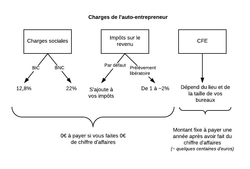 Les charges de l'auto-entrepreneur