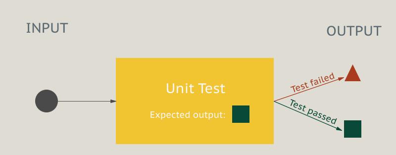 Unit testing process