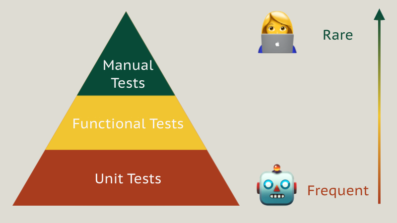 Pyramid of test types