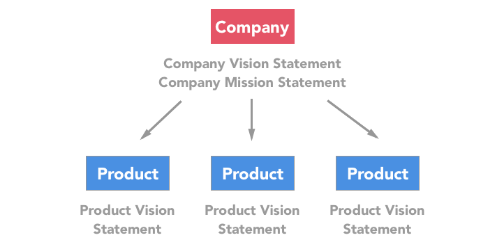 A company with three products would have three product vision statements