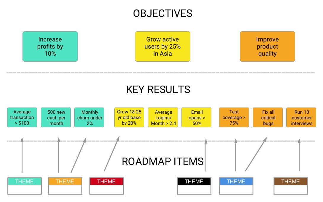 Relating your roadmap items to your team's Objectives