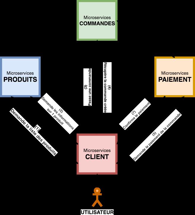 Faites communiquer vos Microservices grâce à Feign - Optimisez votre