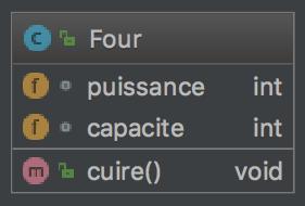 UML d'un Four