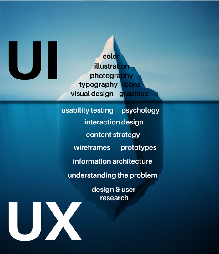 UX is the hidden part of the iceberg (research, testing, wireframes), while UI is the visible part (type, color, graphics, icons).